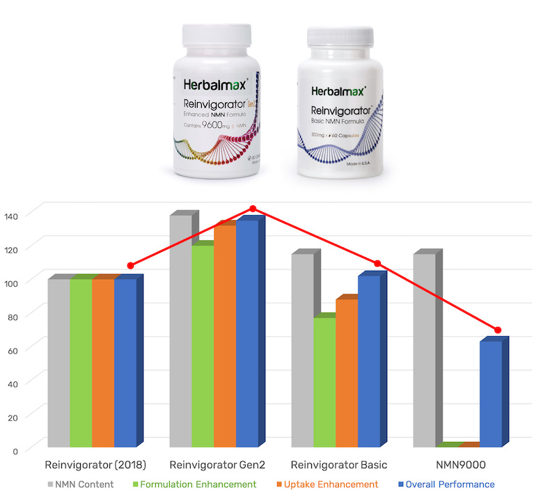 Reinvigorator Enhance and Basic NMN Supplement Formula